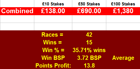 Betfair Trading Profits
